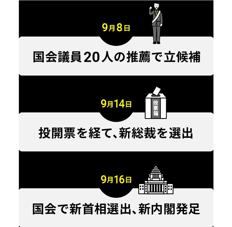 総裁選の日程