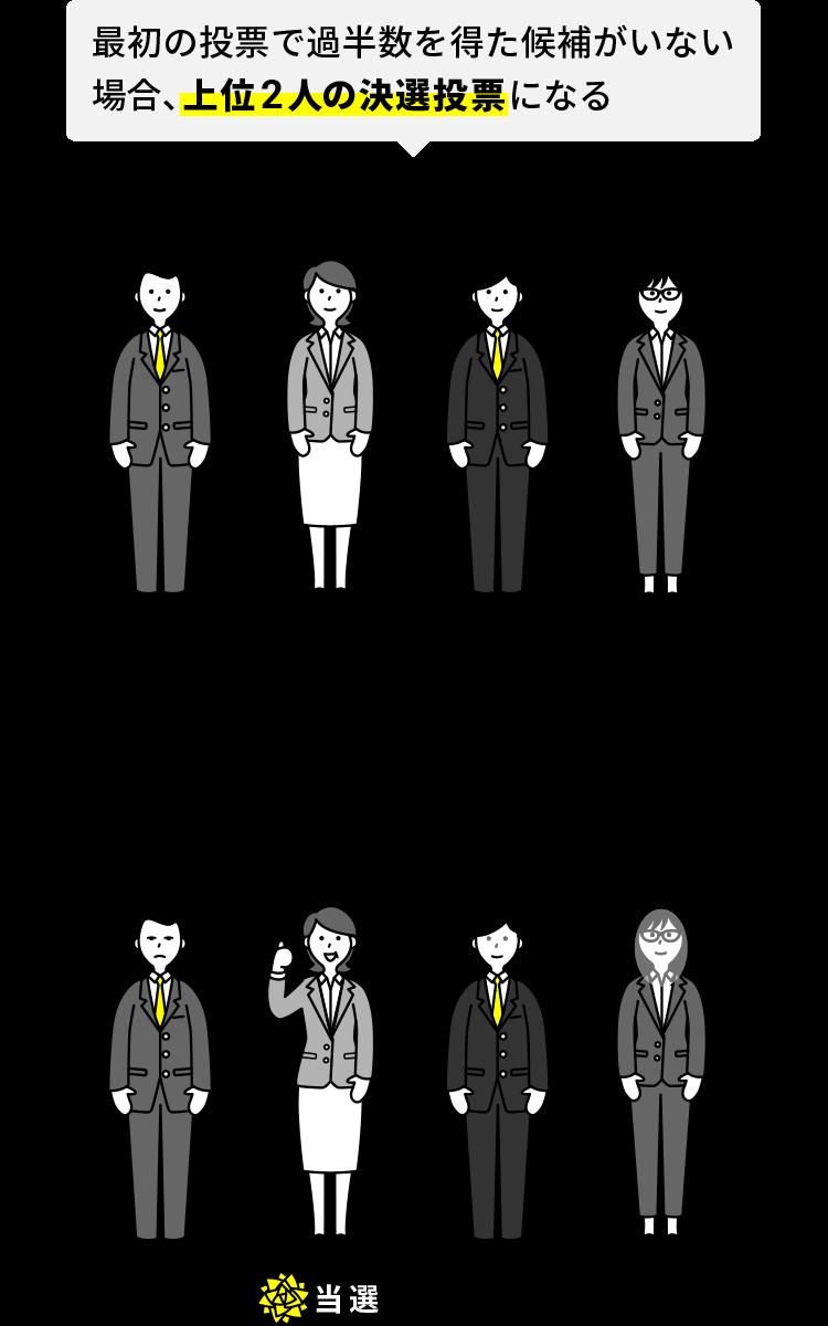 両院議員総会の過半数