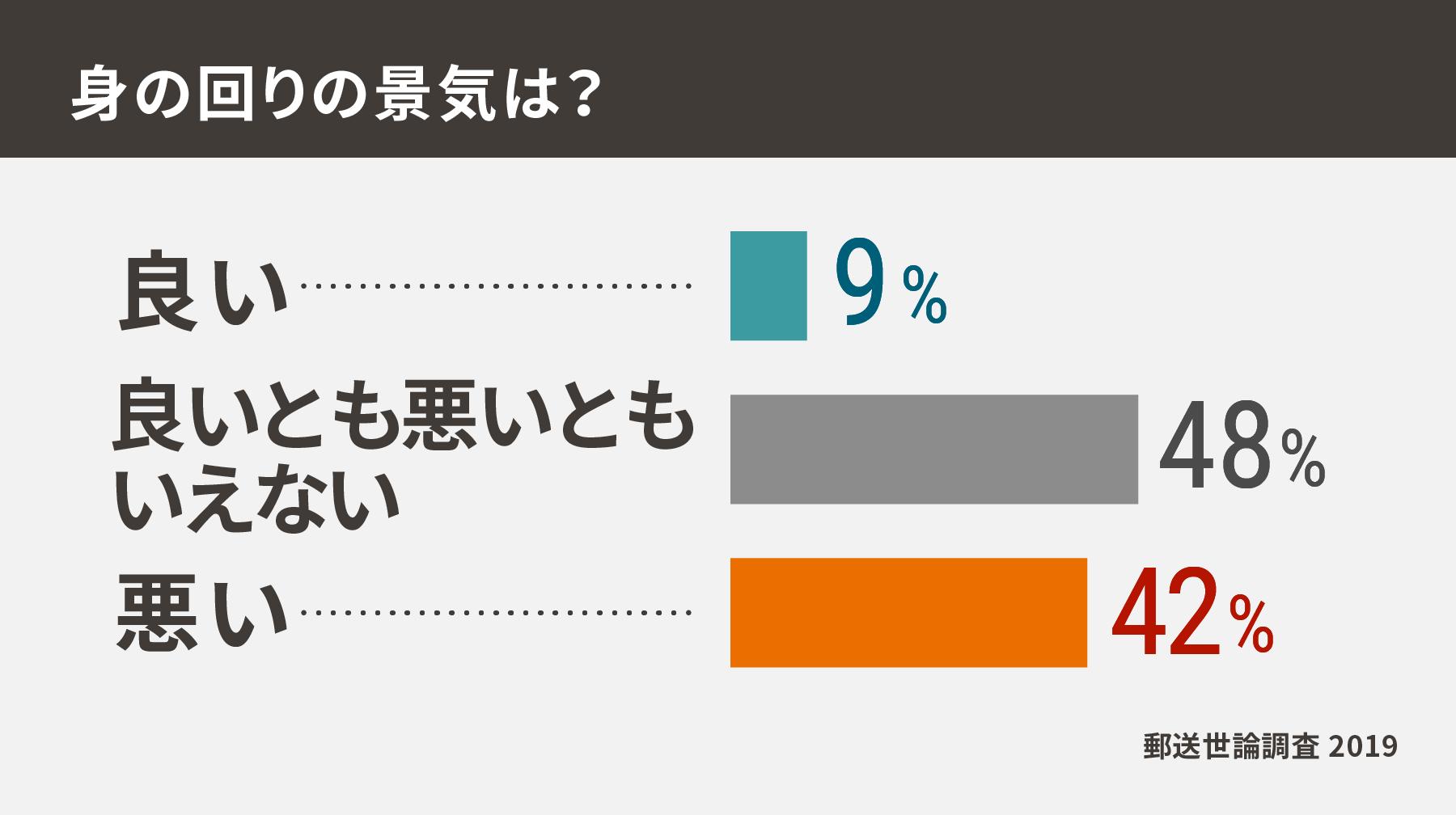 数字で見るリアル世論 郵送調査2019:日本経済新聞