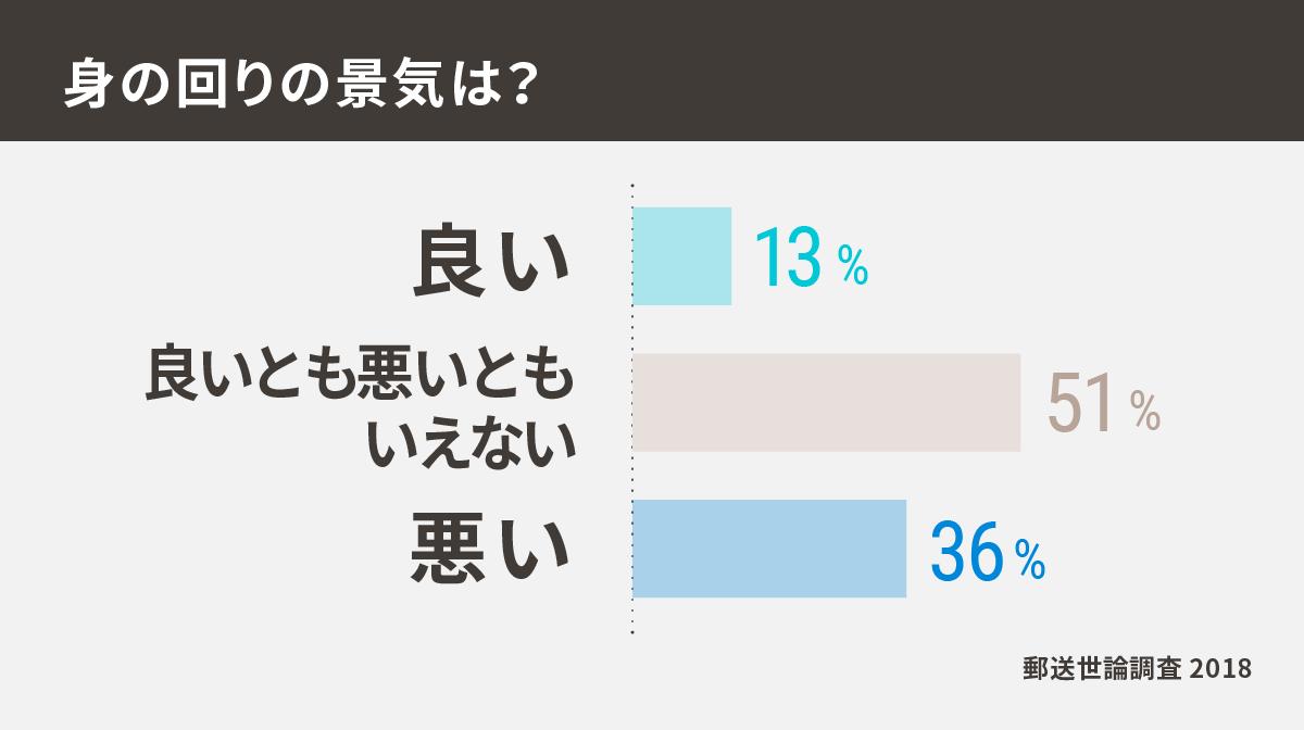 数字で見るリアル世論 郵送調査2018:日本経済新聞