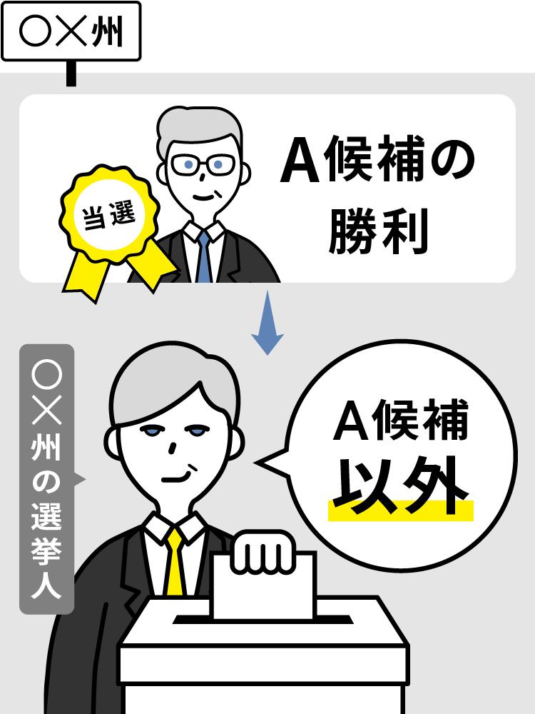 選挙 大統領 人 選挙