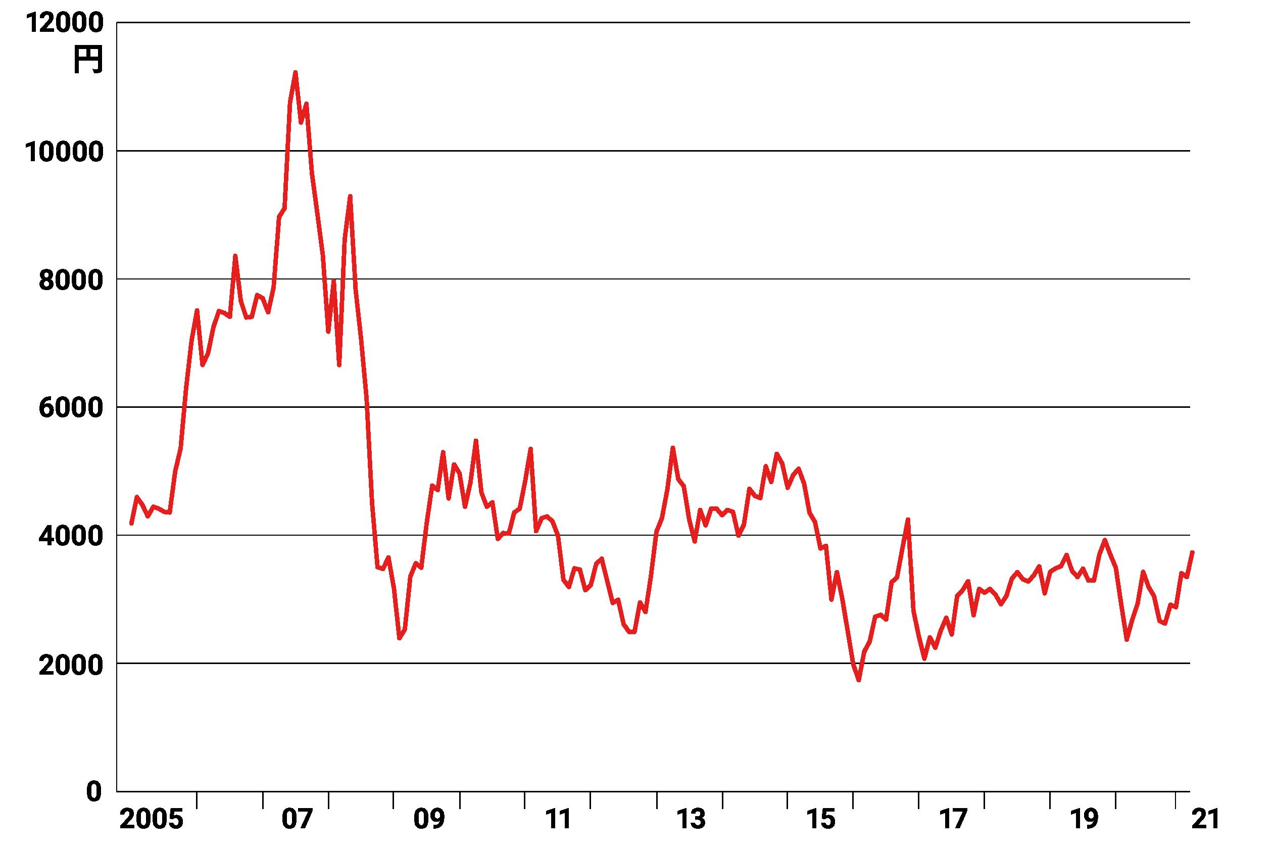 美的 集団 株価